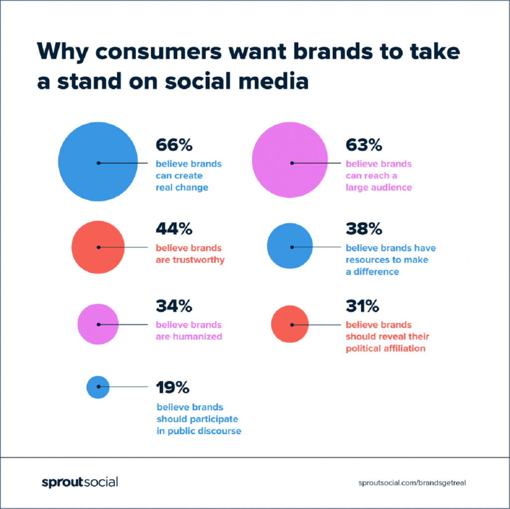 12 Must-Follow Rules to Create a Strong Brand Presence on Social Media