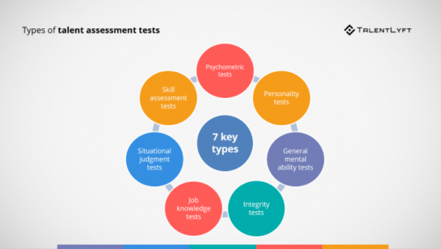 Use Of Skill Assessment Tests In Hiring Process