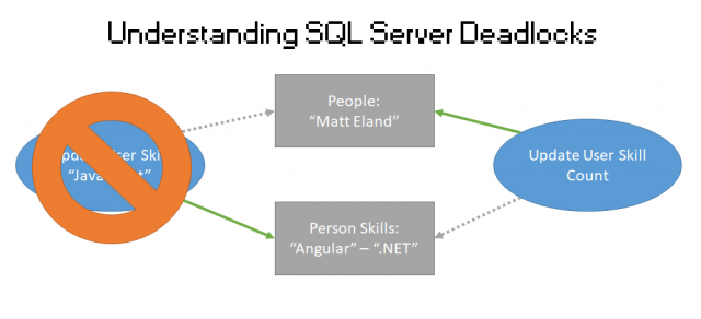 Deadlocks in SQL Server: How to Fix Them
